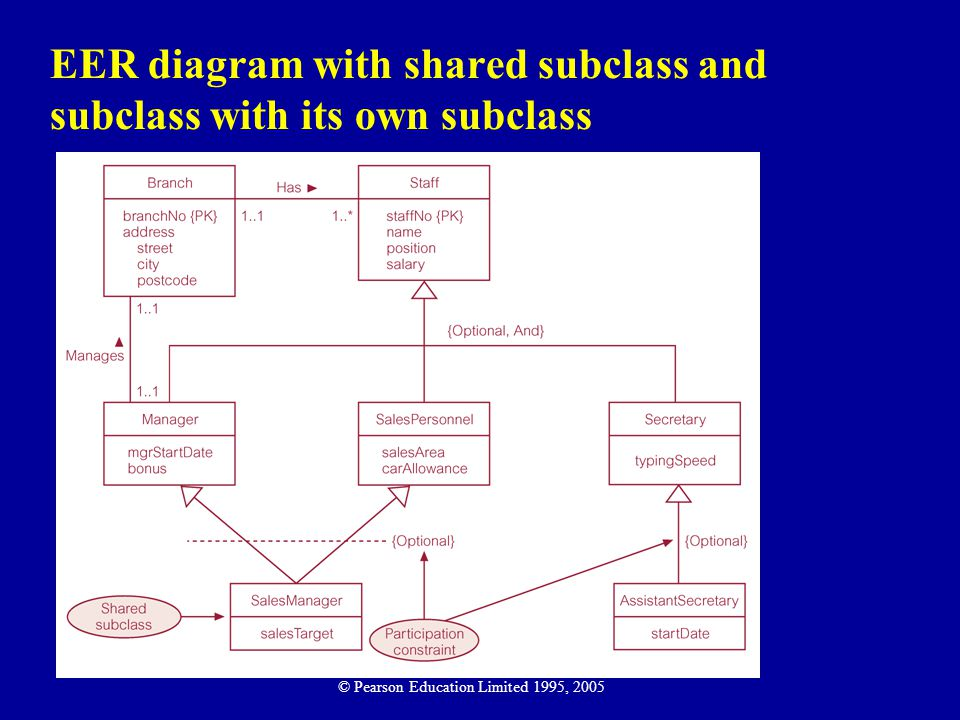 EER diagram with shared subclass and subclass with its own subclass