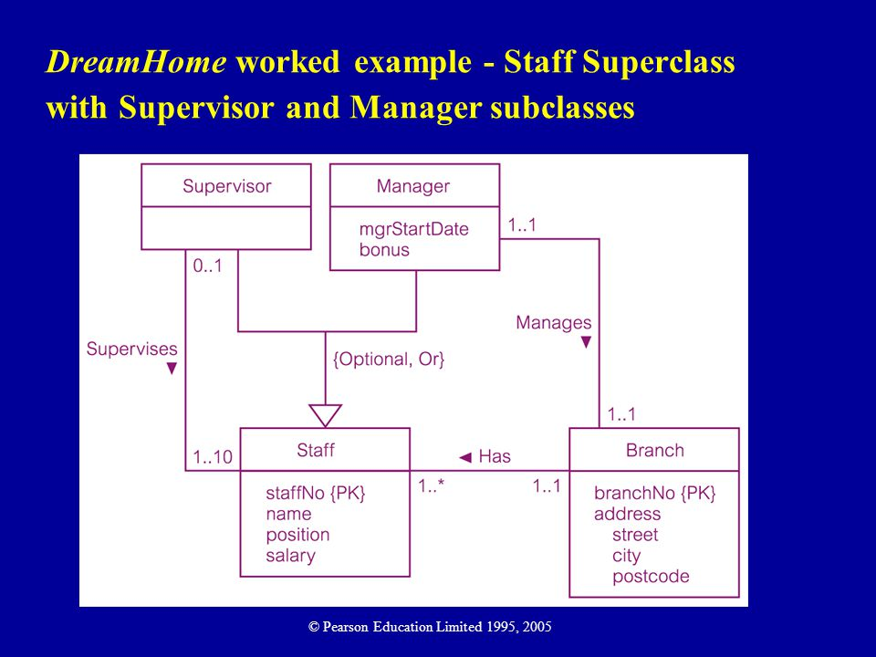 DreamHome worked example - Staff Superclass with Supervisor and Manager subclasses
