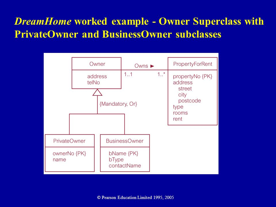 DreamHome worked example - Owner Superclass with PrivateOwner and BusinessOwner subclasses