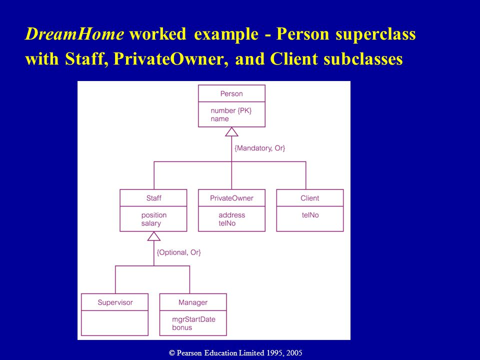 DreamHome worked example - Person superclass with Staff, PrivateOwner, and Client subclasses