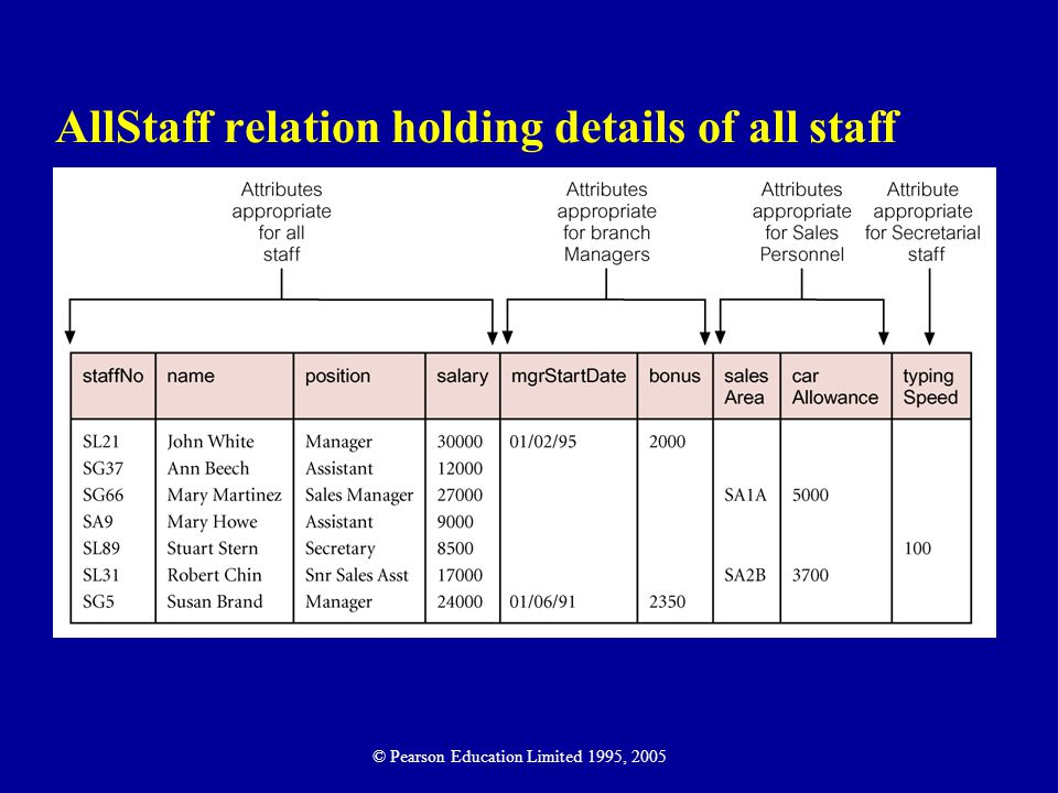 AllStaff relation holding details of all staff