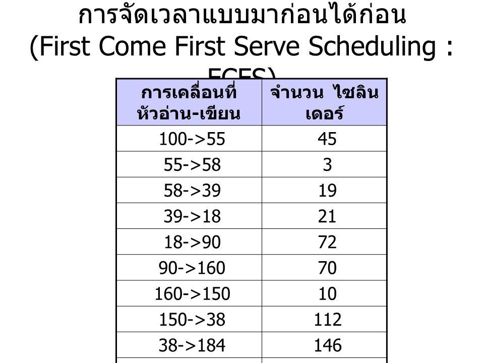 การจัดเวลาแบบมาก่อนได้ก่อน (First Come First Serve Scheduling : FCFS)