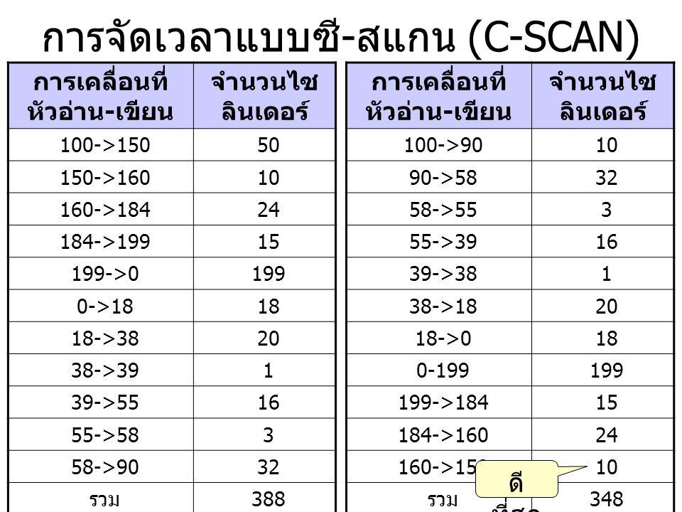 การจัดเวลาแบบซี-สแกน (C-SCAN)