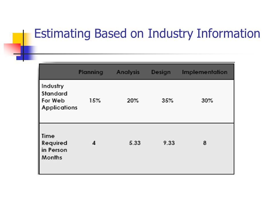 Estimating Based on Industry Information