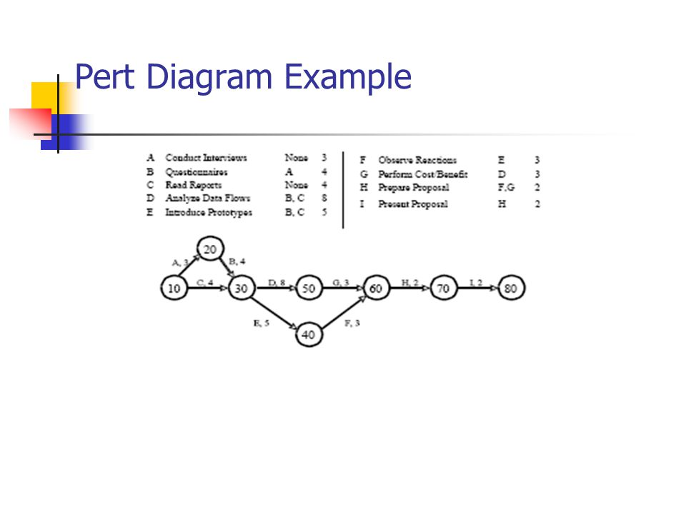Pert Diagram Example