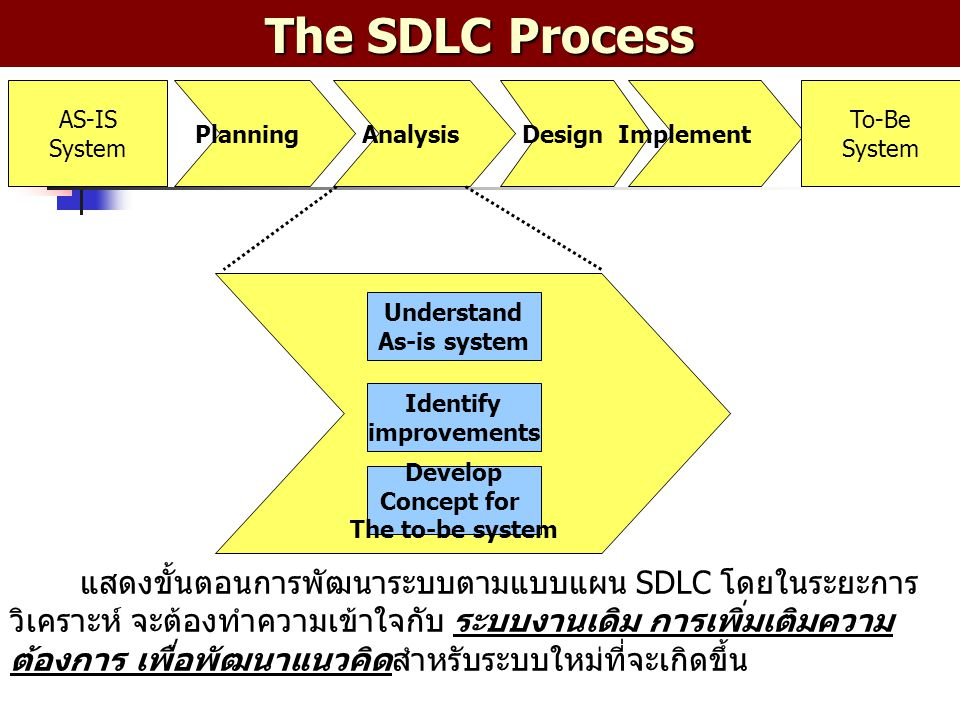 The SDLC Process AS-IS. System. Planning. Analysis. Design. Implement. To-Be. System. Understand.