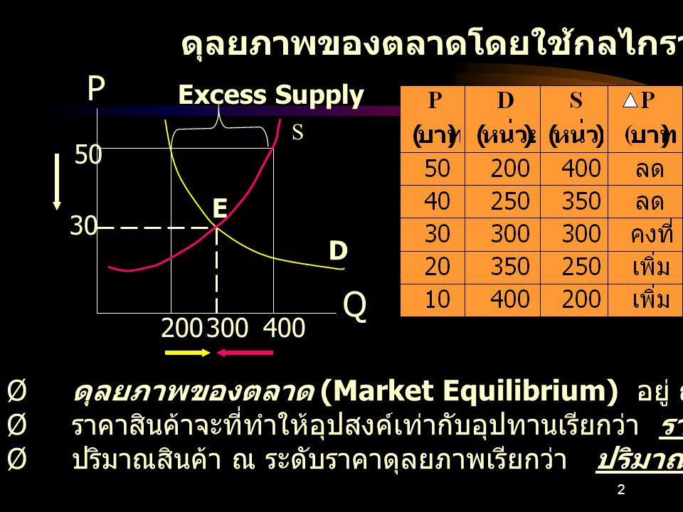 ดุลยภาพของตลาดโดยใช้กลไกราคา P