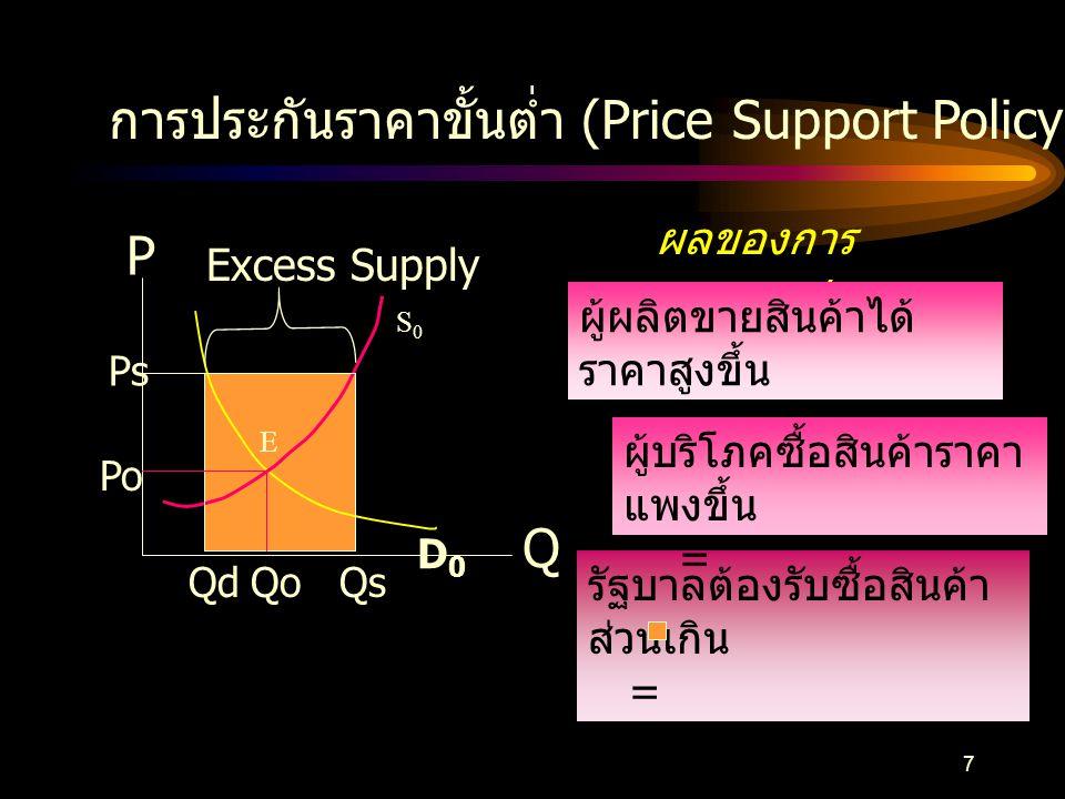 การประกันราคาขั้นต่ำ (Price Support Policy)