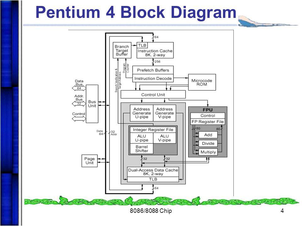 Pentium 4 Block Diagram 8086/8088 Chip