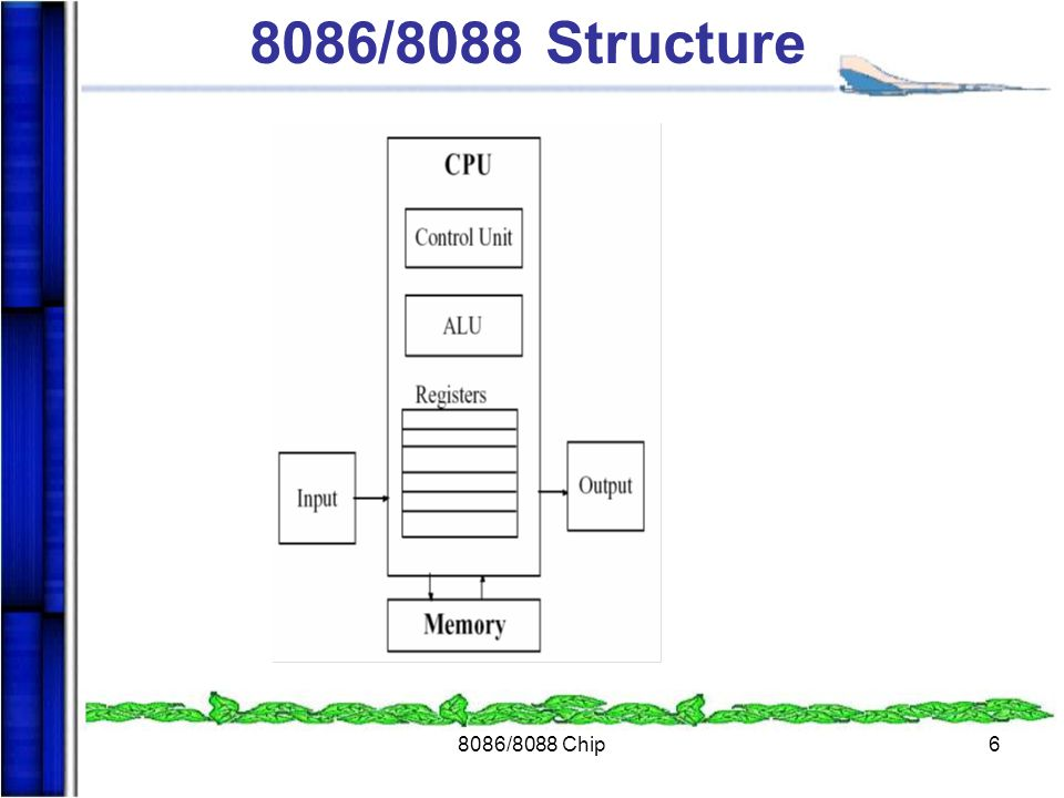 8086/8088 Structure 8086/8088 Chip