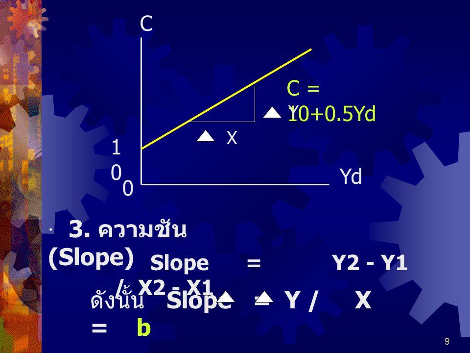 · 3. ความชัน (Slope) ดังนั้น Slope = Y / X = b C C = 10+0.5Yd 10 Yd