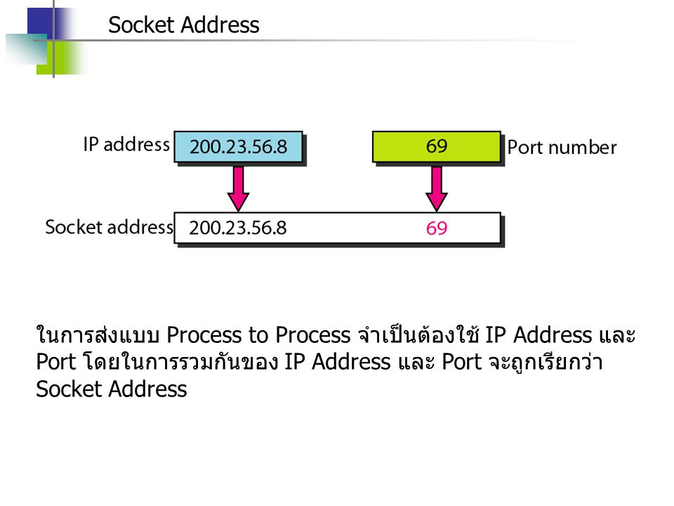 Socket Address ในการส่งแบบ Process to Process จำเป็นต้องใช้ IP Address และ Port โดยในการรวมกันของ IP Address และ Port จะถูกเรียกว่า Socket Address.