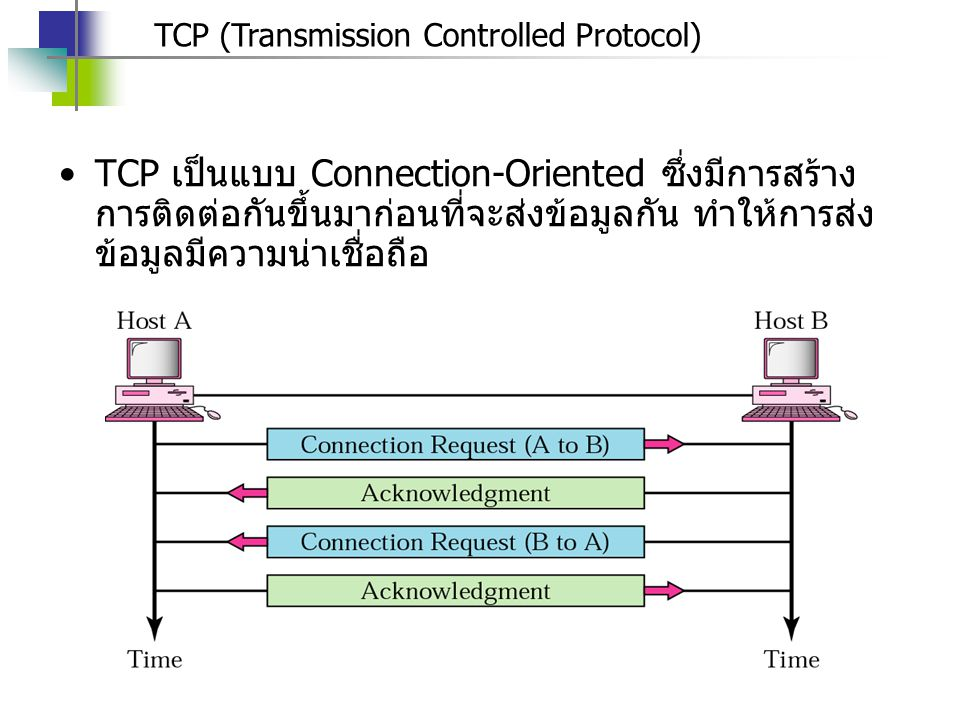 TCP (Transmission Controlled Protocol)