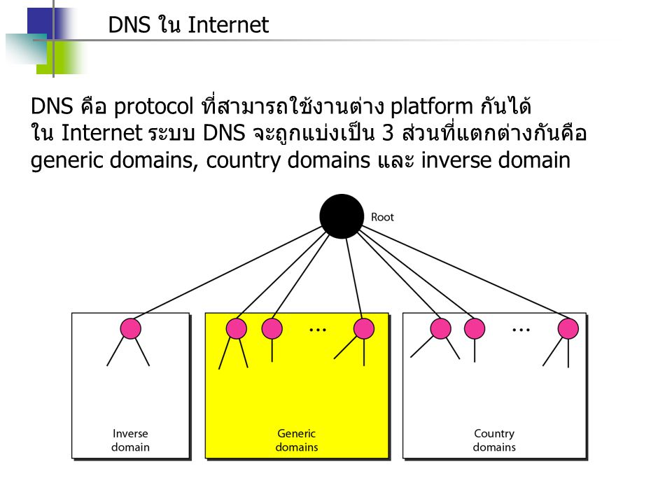 DNS ใน Internet DNS คือ protocol ที่สามารถใช้งานต่าง platform กันได้