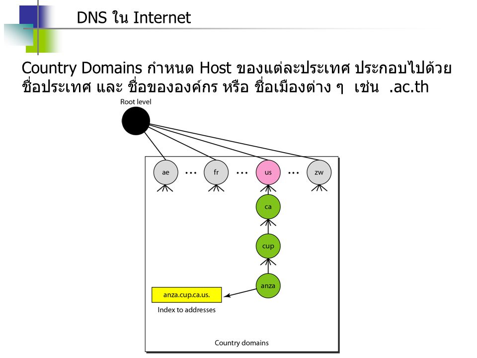 DNS ใน Internet Country Domains กำหนด Host ของแต่ละประเทศ ประกอบไปด้วยชื่อประเทศ และ ชื่อขององค์กร หรือ ชื่อเมืองต่าง ๆ เช่น .ac.th.