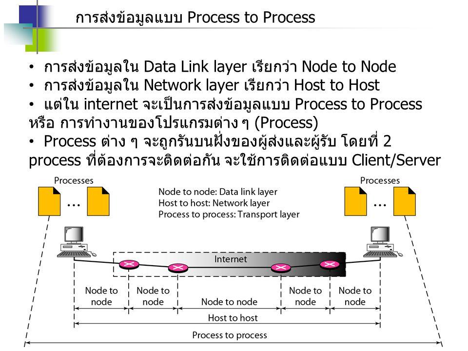 การส่งข้อมูลแบบ Process to Process