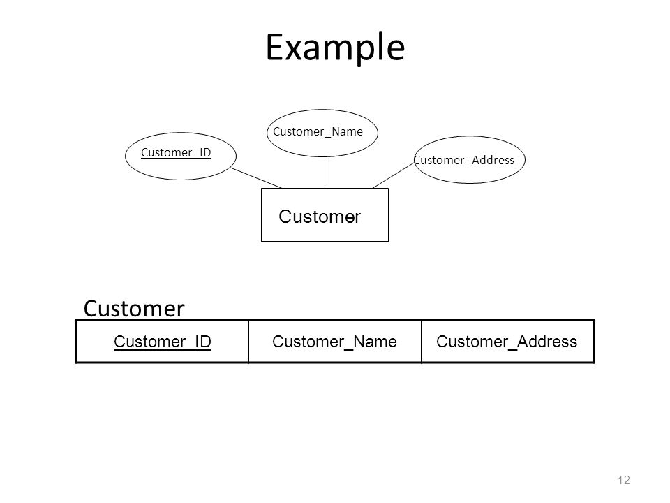 Example Customer Customer Customer_ID Customer_Name Customer_Address