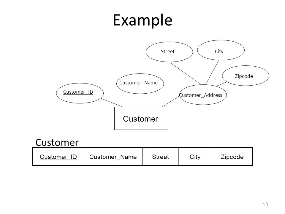 Example Customer Customer Customer_ID Customer_Name Street City