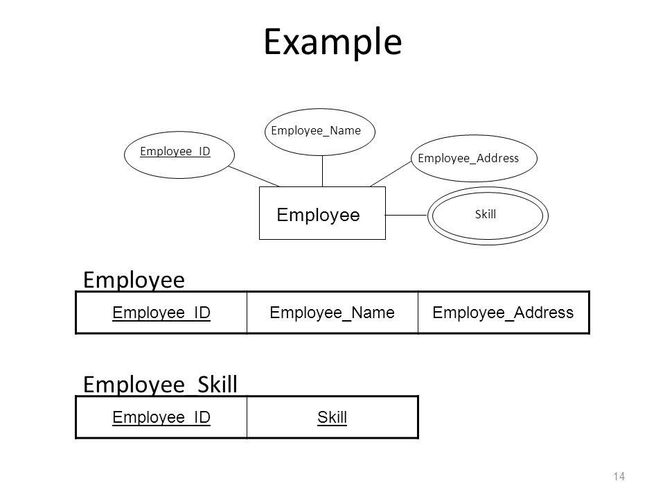 Example Employee Employee_Skill Employee Employee_ID Employee_Name