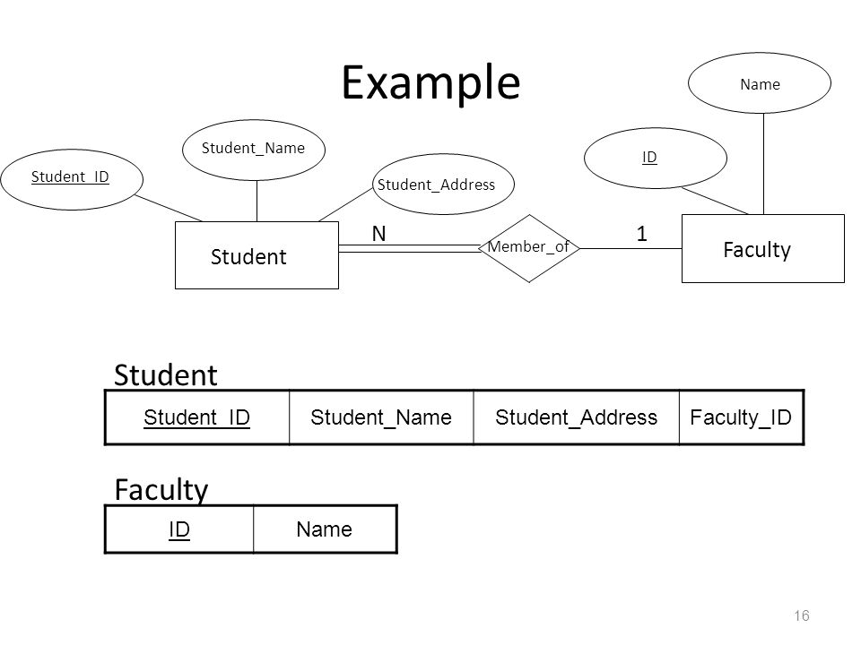 Example Student Faculty N 1 Faculty Student Student_ID Student_Name