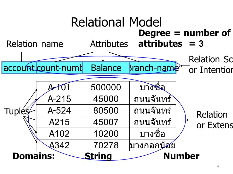 Relational Model Relation name Attributes