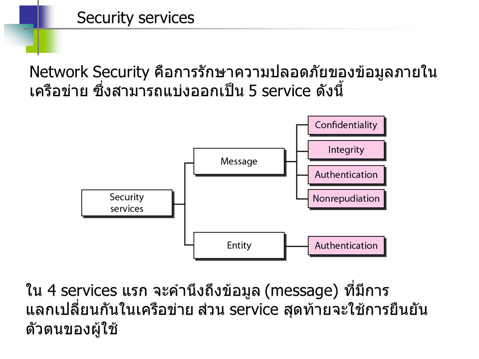 Security services Network Security คือการรักษาความปลอดภัยของข้อมูลภายในเครือข่าย ซึ่งสามารถแบ่งออกเป็น 5 service ดังนี้