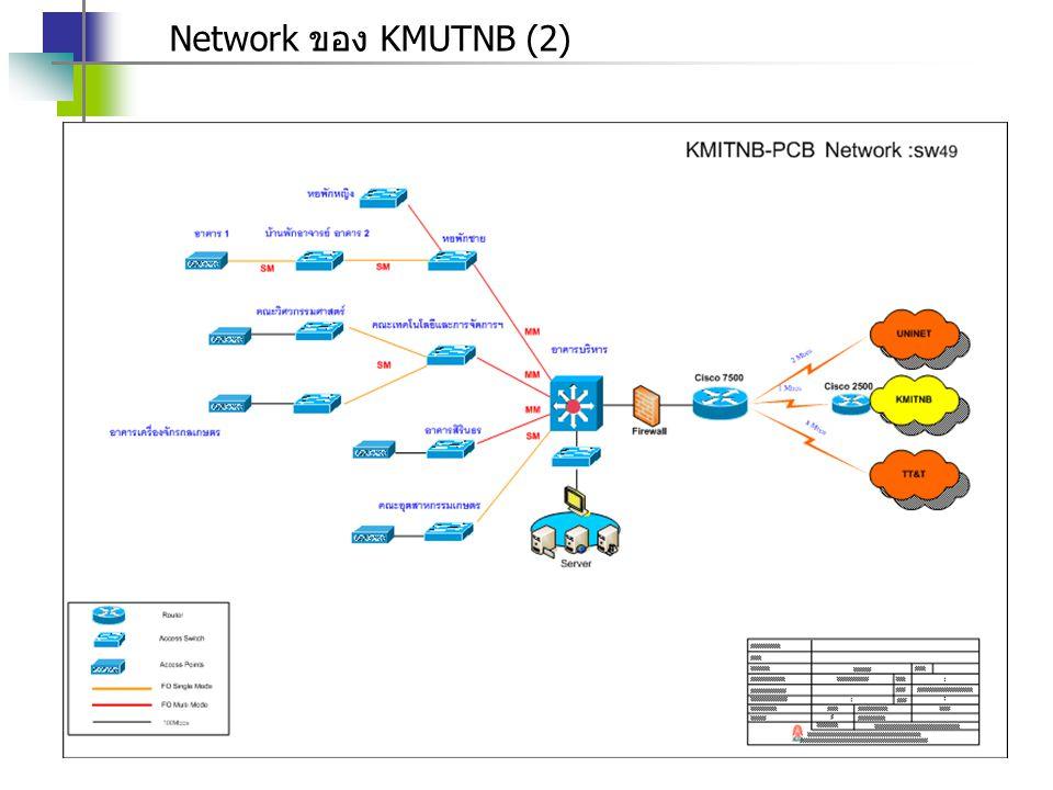 Network ของ KMUTNB (2)