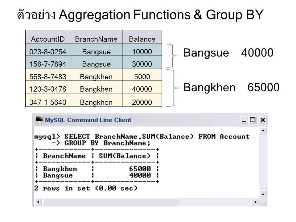 ตัวอย่าง Aggregation Functions & Group BY