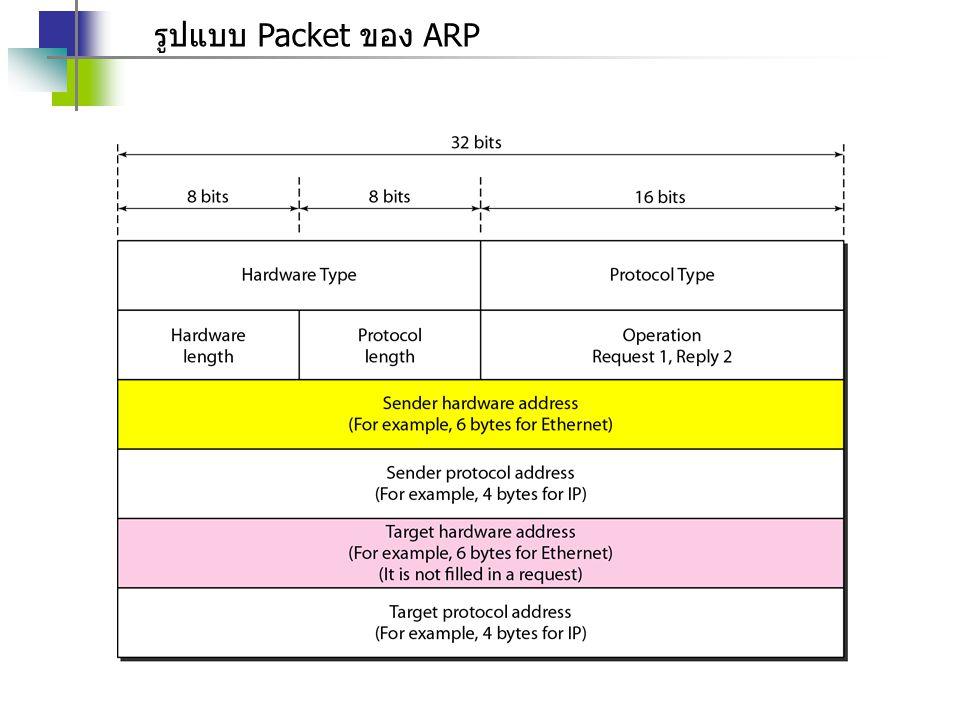 รูปแบบ Packet ของ ARP