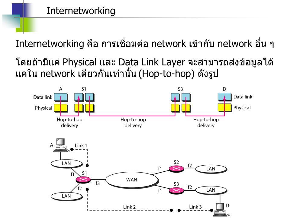 Internetworking Internetworking คือ การเชื่อมต่อ network เข้ากับ network อื่น ๆ.