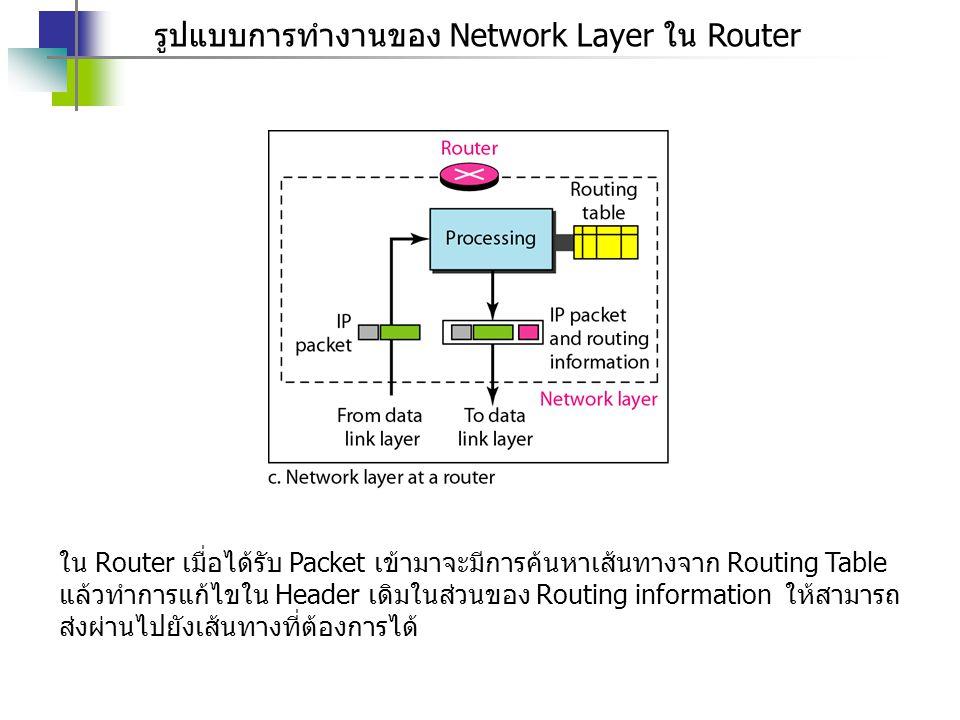รูปแบบการทำงานของ Network Layer ใน Router
