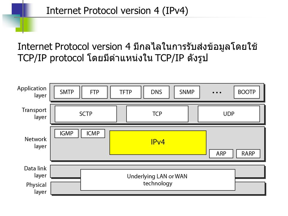 Internet Protocol version 4 (IPv4)