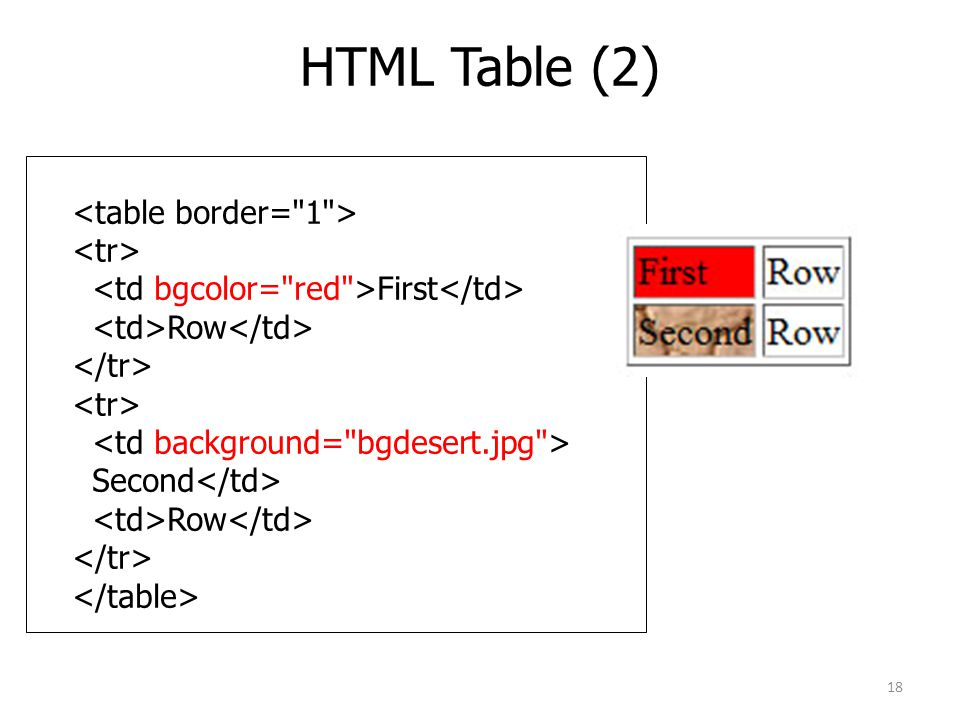 HTML Table (2) <table border= 1 > <tr>