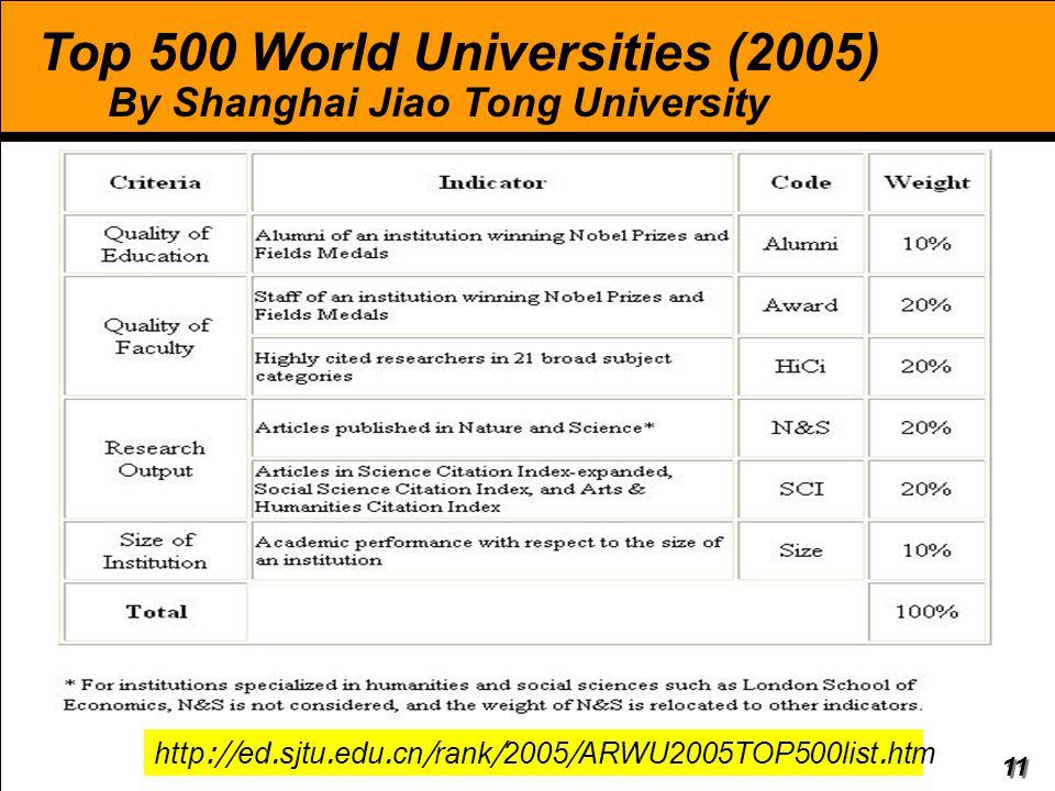 Top 500 World Universities (2005) By Shanghai Jiao Tong University
