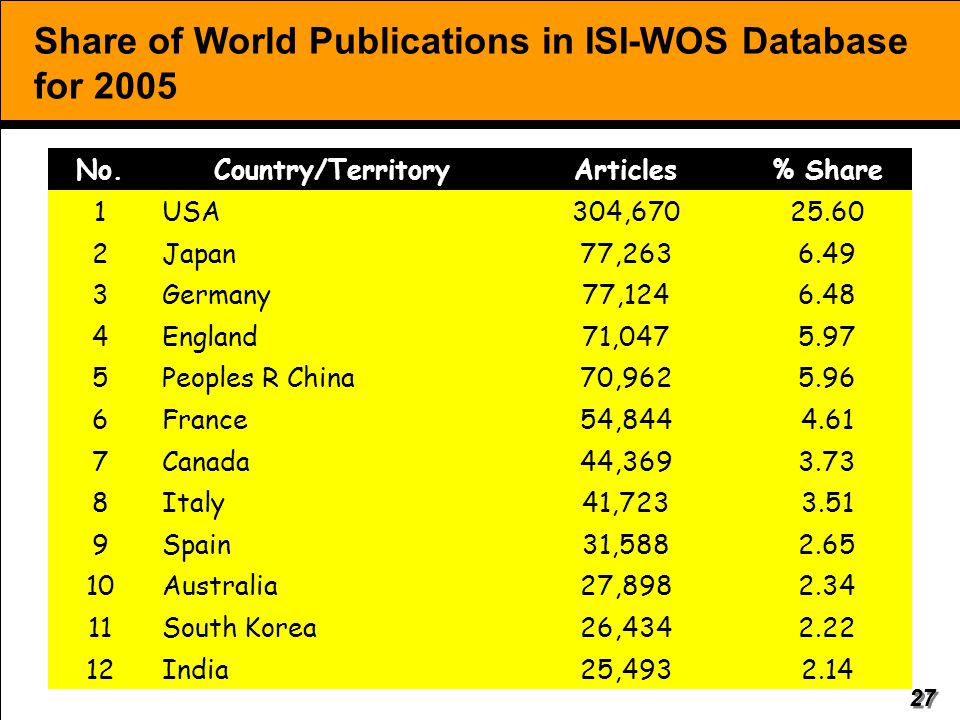 Share of World Publications in ISI-WOS Database for 2005