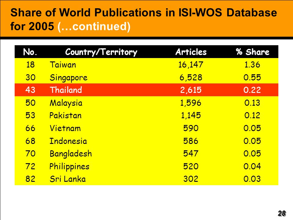 Share of World Publications in ISI-WOS Database for 2005 (…continued)