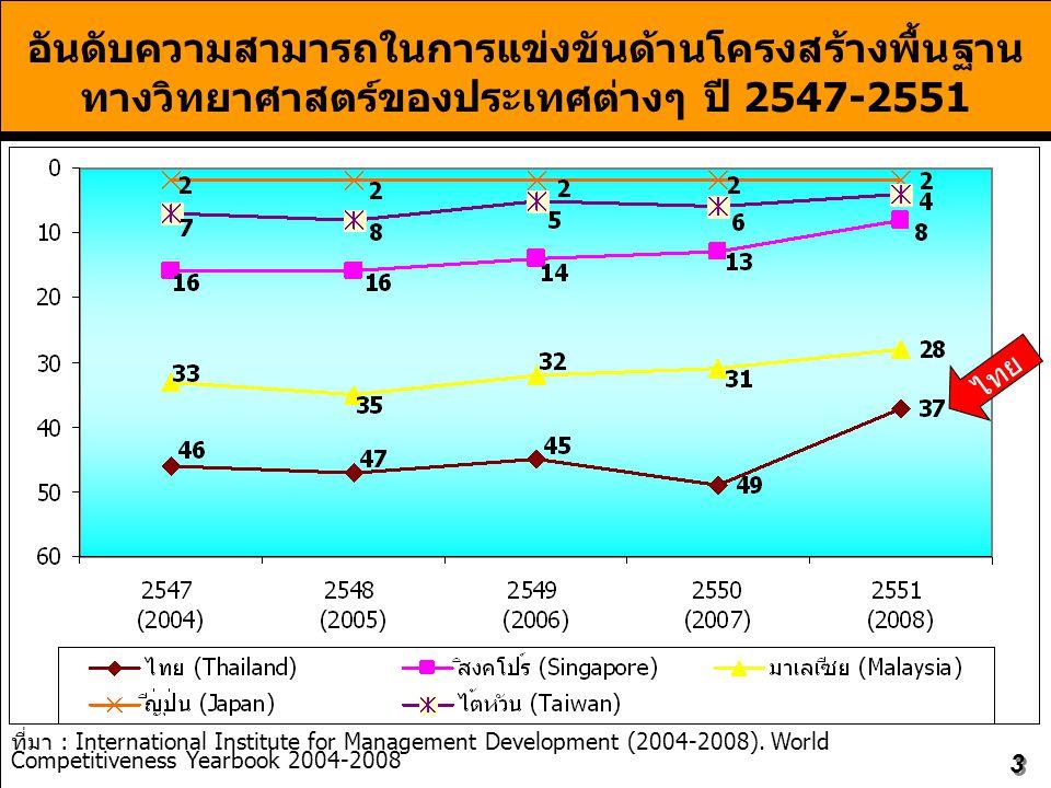 อันดับความสามารถในการแข่งขันด้านโครงสร้างพื้นฐานทางวิทยาศาสตร์ของประเทศต่างๆ ปี 2547-2551
