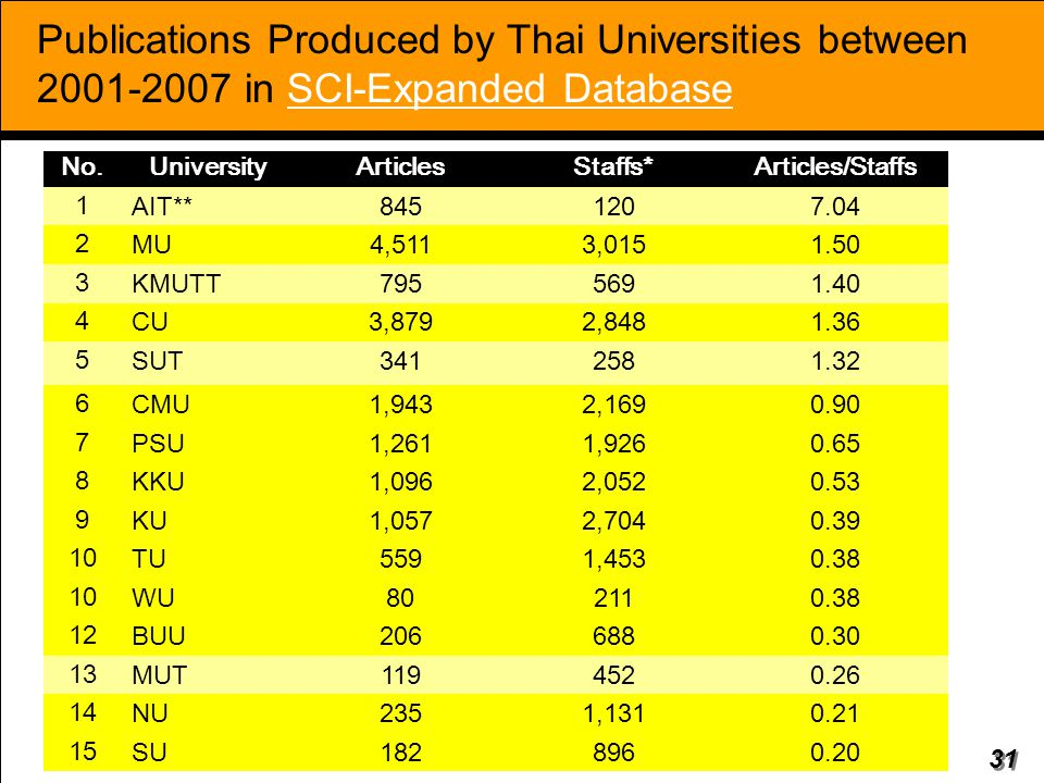 Publications Produced by Thai Universities between 2001-2007 in SCI-Expanded Database