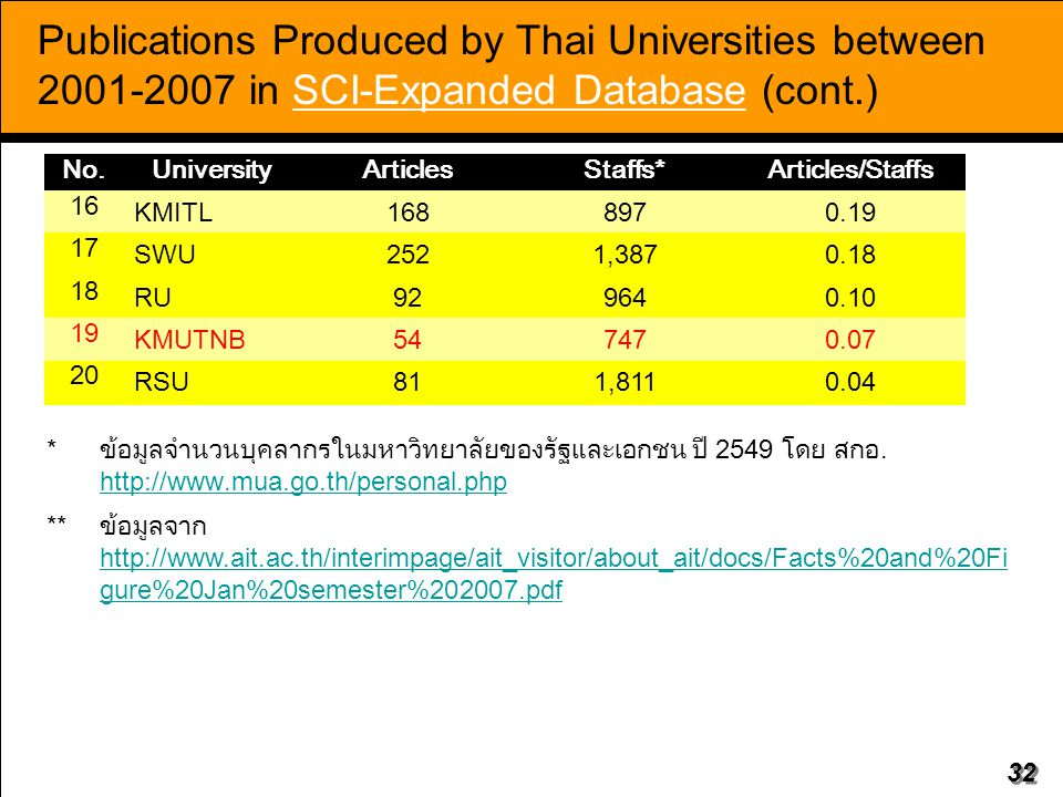 Publications Produced by Thai Universities between 2001-2007 in SCI-Expanded Database (cont.)