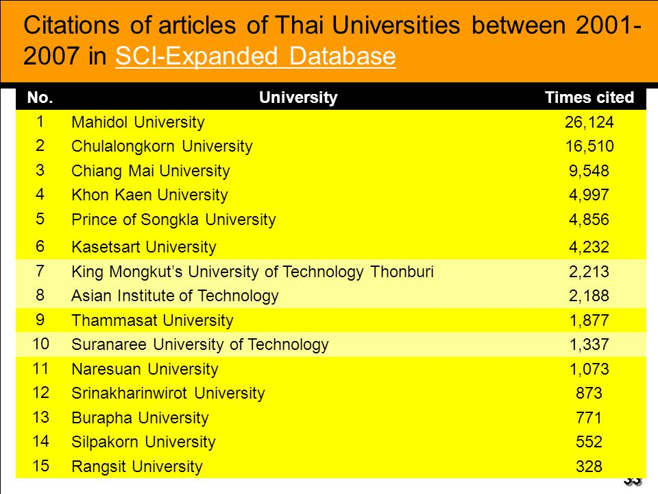 Citations of articles of Thai Universities between 2001-2007 in SCI-Expanded Database