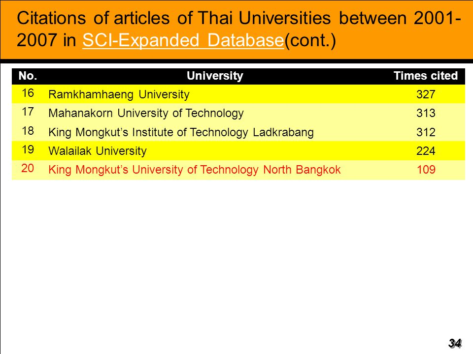 Citations of articles of Thai Universities between 2001-2007 in SCI-Expanded Database(cont.)
