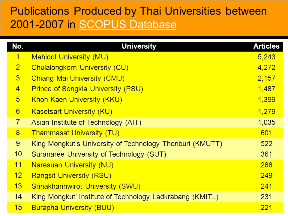 Publications Produced by Thai Universities between 2001-2007 in SCOPUS Database