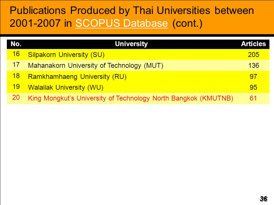 Publications Produced by Thai Universities between 2001-2007 in SCOPUS Database (cont.)