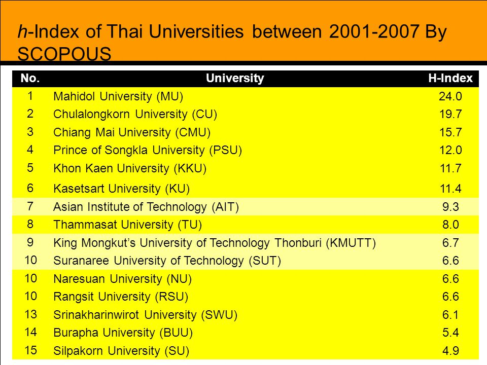 h-Index of Thai Universities between 2001-2007 By SCOPOUS