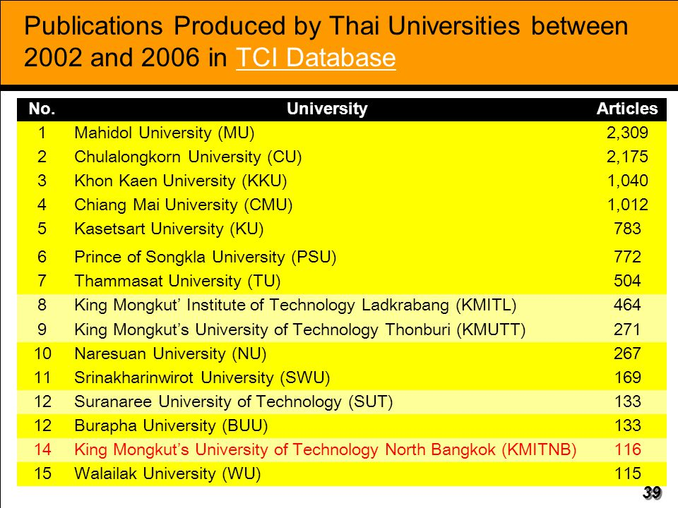 Publications Produced by Thai Universities between 2002 and 2006 in TCI Database