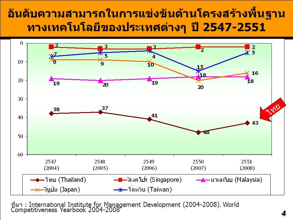 อันดับความสามารถในการแข่งขันด้านโครงสร้างพื้นฐานทางเทคโนโลยีของประเทศต่างๆ ปี 2547-2551
