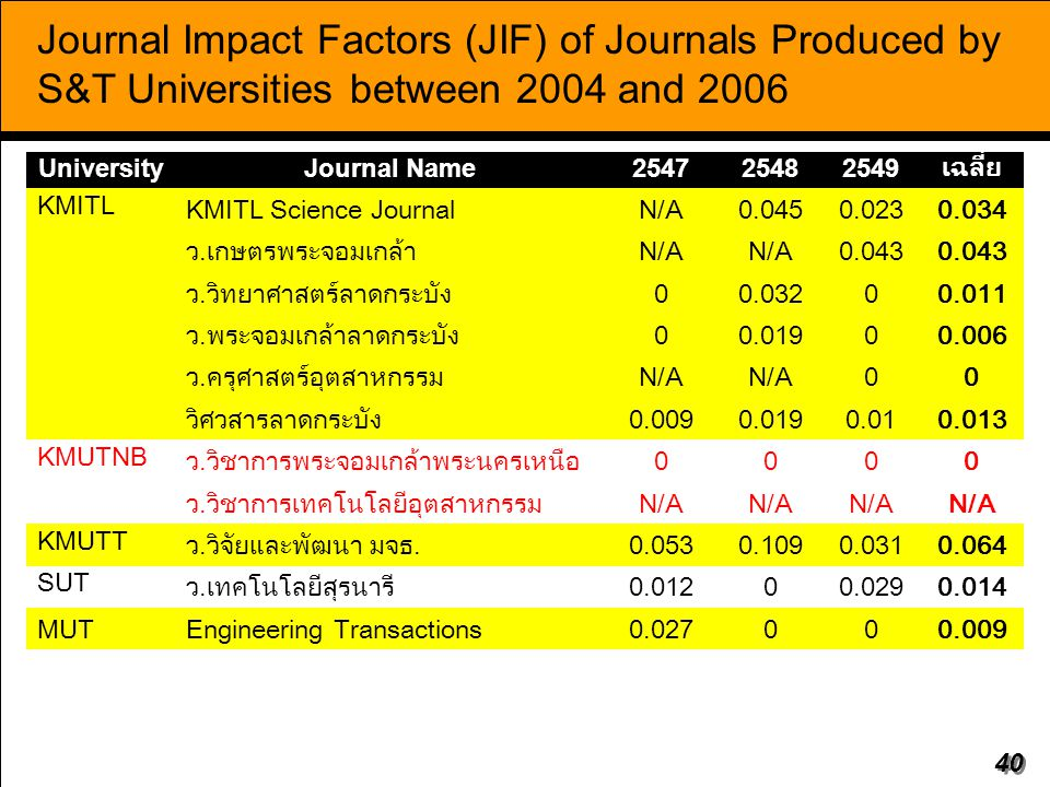 Journal Impact Factors (JIF) of Journals Produced by S&T Universities between 2004 and 2006