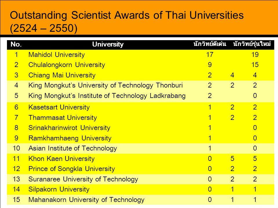 Outstanding Scientist Awards of Thai Universities (2524 – 2550)