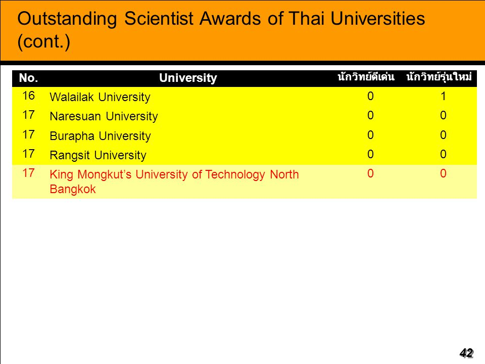 Outstanding Scientist Awards of Thai Universities (cont.)