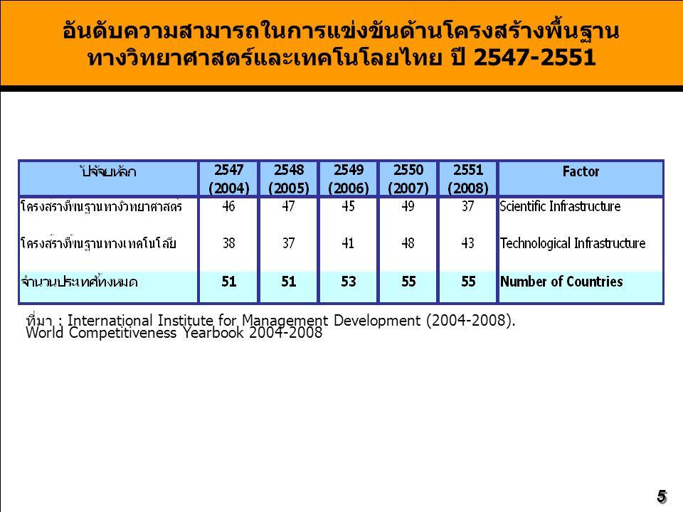 อันดับความสามารถในการแข่งขันด้านโครงสร้างพื้นฐาน ทางวิทยาศาสตร์และเทคโนโลยไทย ปี 2547-2551